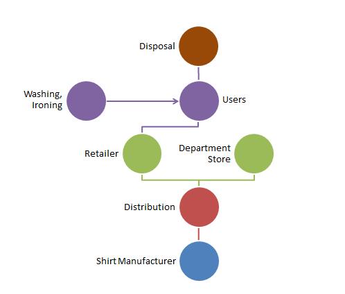 supply chain - downstream