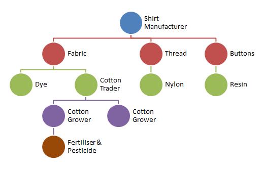 supply chain - upstream